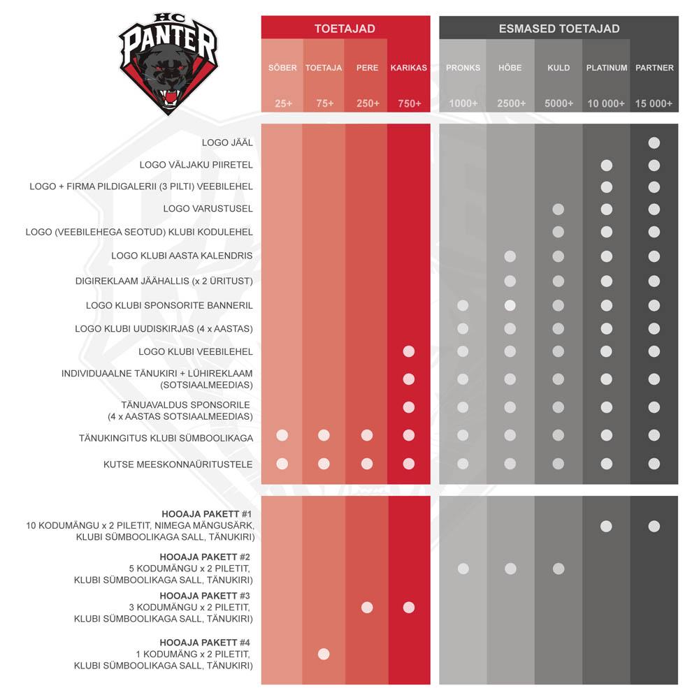 HC Panter sponsorlus paketid
